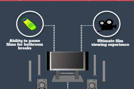 Home Cinema Infographic