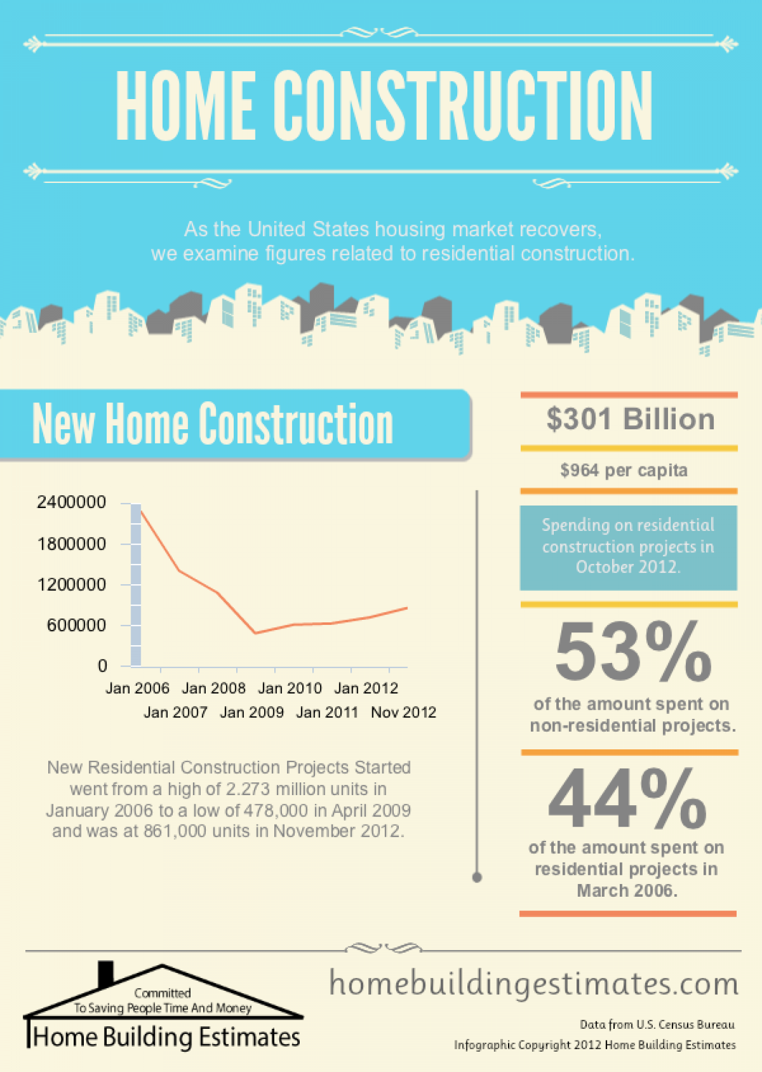 Home Construction Infographic