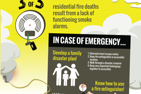 27 health hazards in the home for Home safety facts