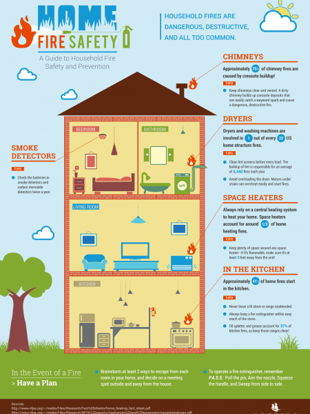 Home Fire Safety Infographic