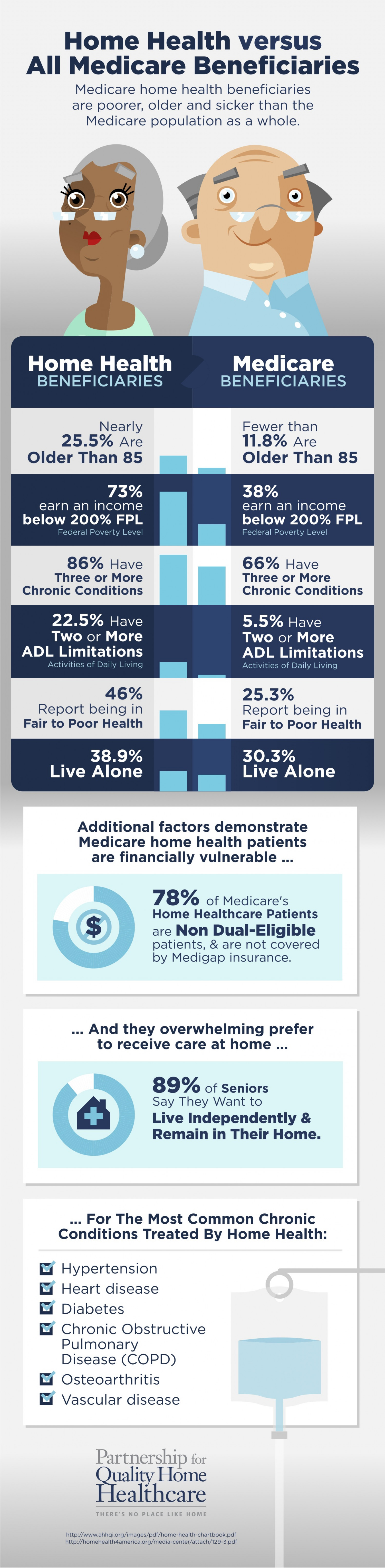 Home Health Patients Versus All Medicare Beneficiaries Infographic