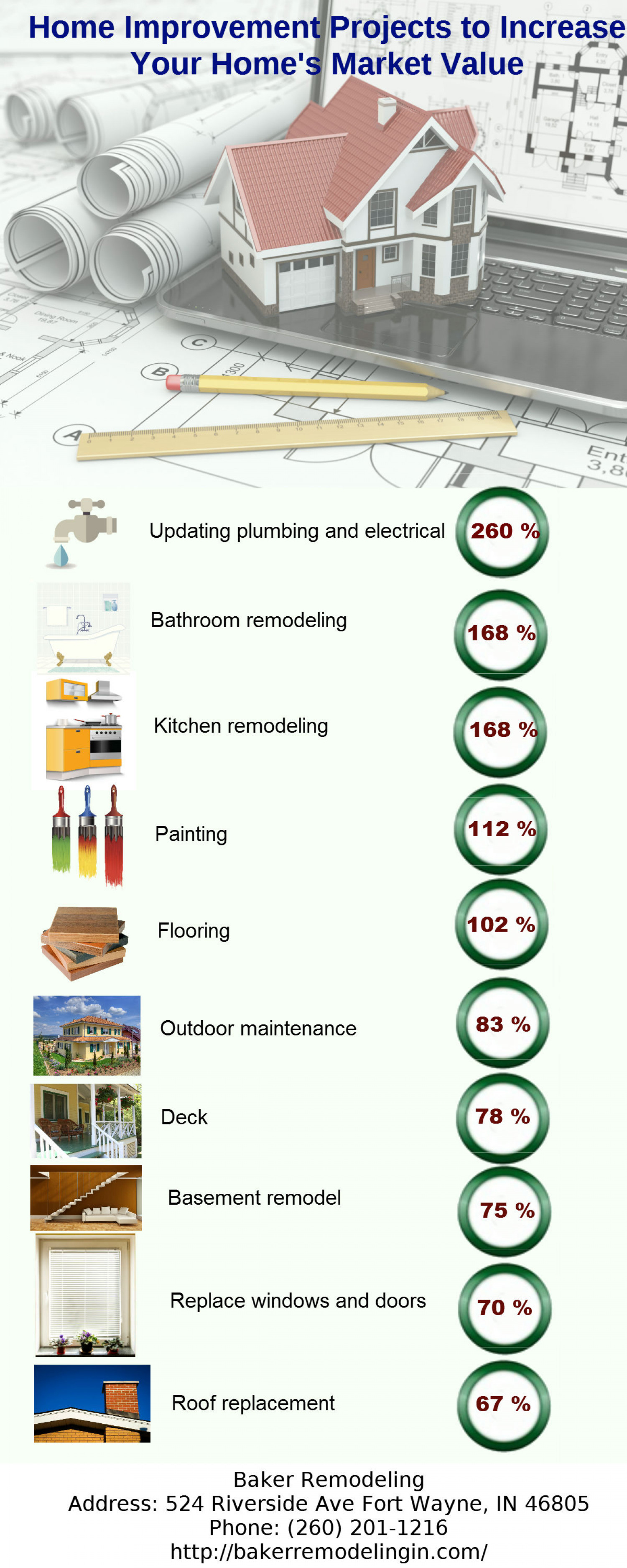 Home improvement projects to increase your home 39 s market for Home improvements that increase value
