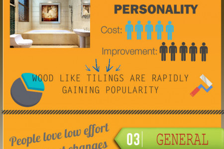 Home Improvement Trends in 2013 Infographic