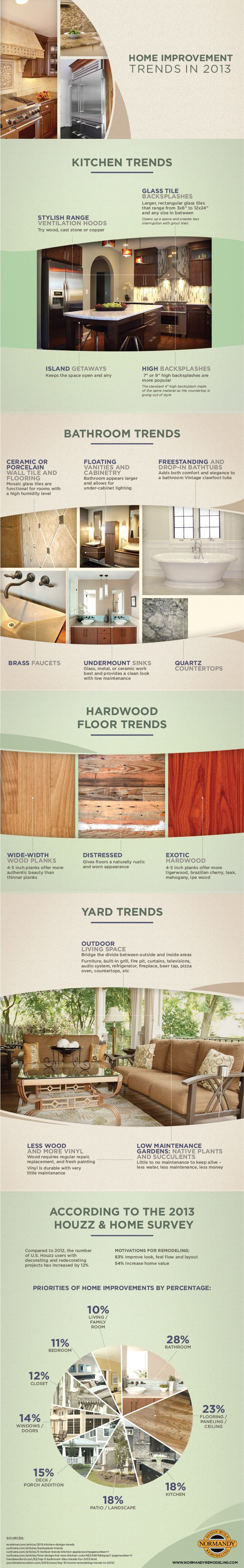 Home Improvements Trends In 2013 Infographic