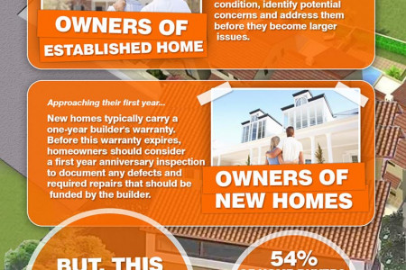 Home Inspection Guide Infographic