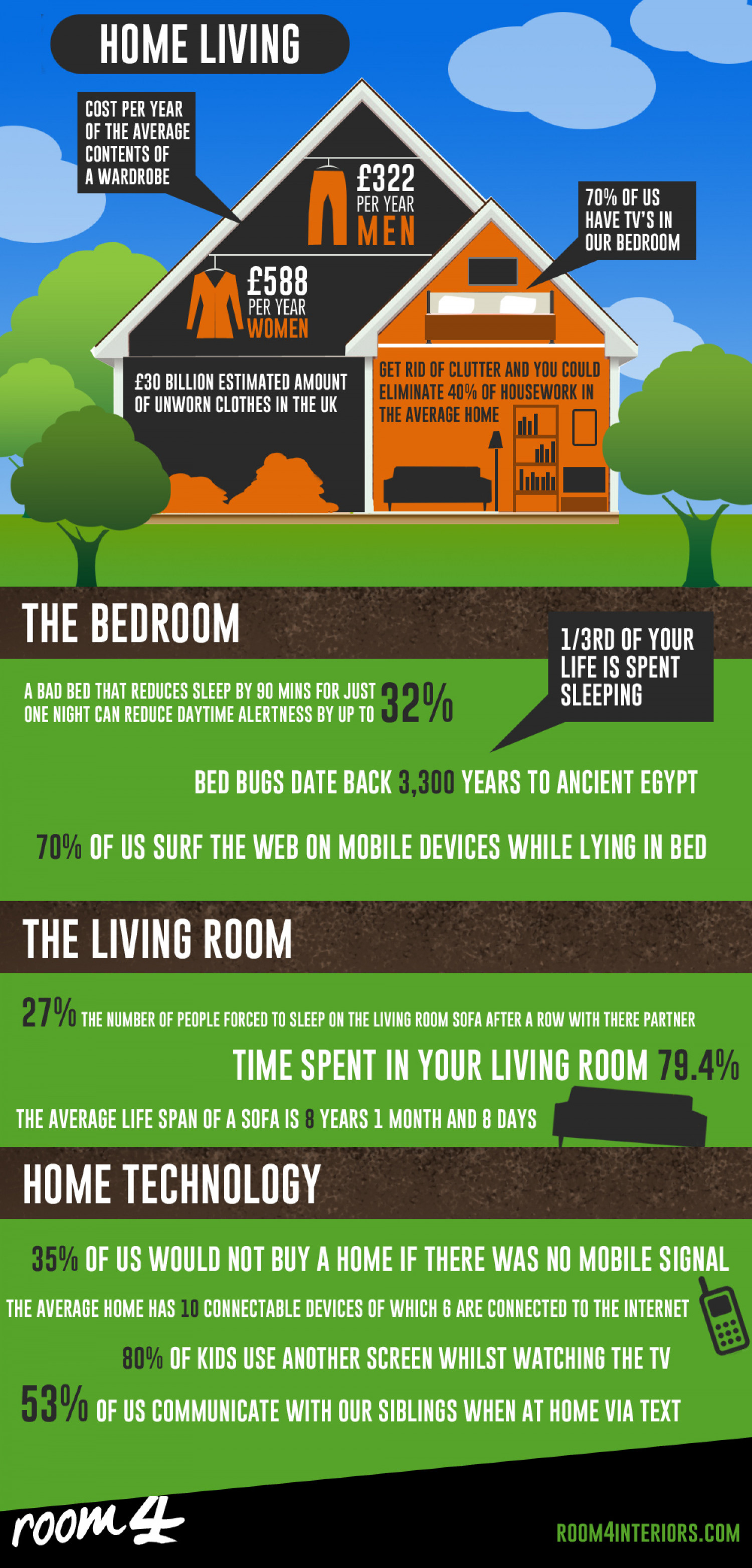 Home Living Infographic