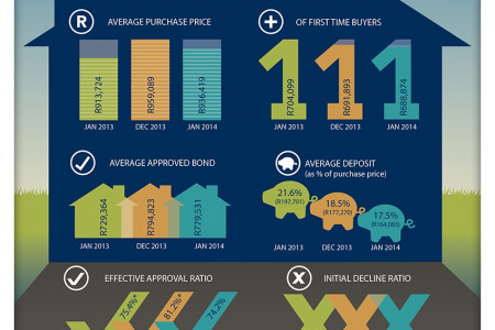 Home Loans Infographic