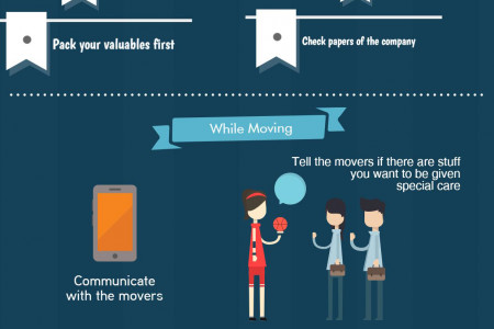 Home Removals: Before, During and After Infographic