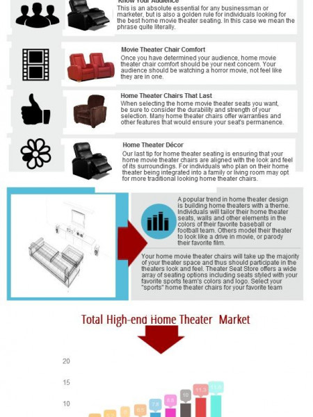 Home Theater Seating Essentials  Infographic