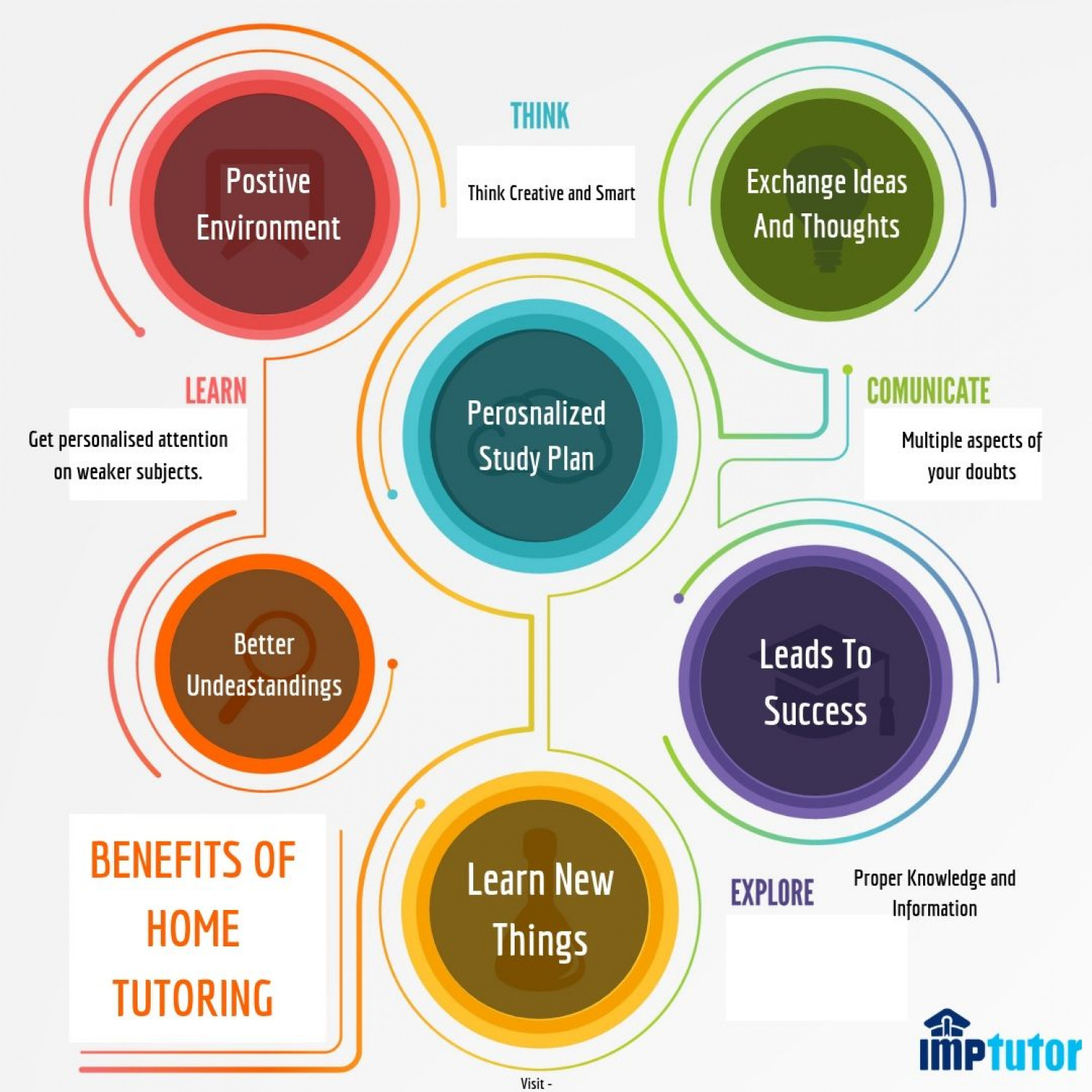 Home Tutoring - An Advantageous Learning Way Infographic