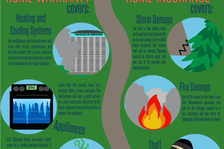 Home Warranty vs. Home Insurance Infographic