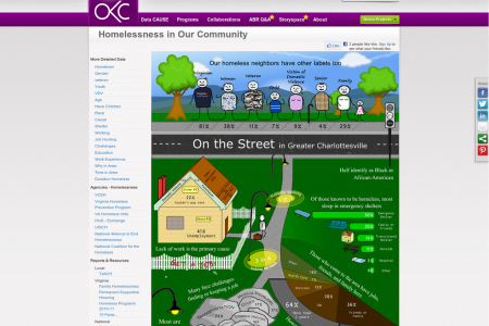 Homelessness in Our Community Infographic