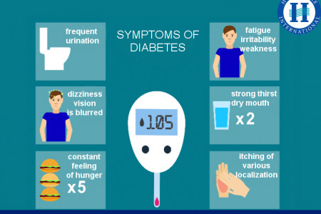 Homeopathy A Safe Way To Control Diabetes Infographic