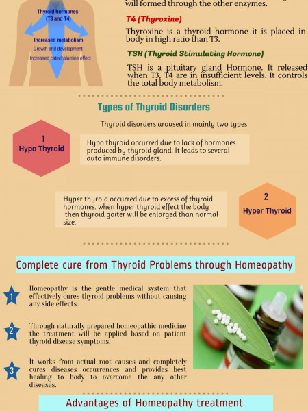 Homeopathy Effectively cures Hypo& Hyper Thyroid Disorders  Infographic