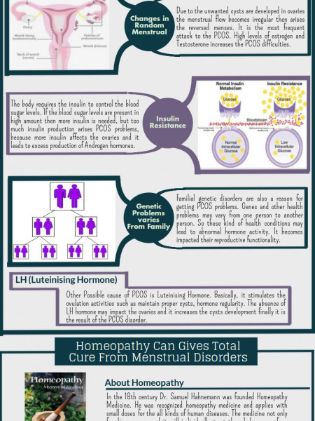 Homeopathy Remedies Prevents all PCOS causes & Safely Regulates the Menstrual Infographic