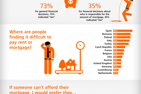 Homeowners and lenders in it together Infographic