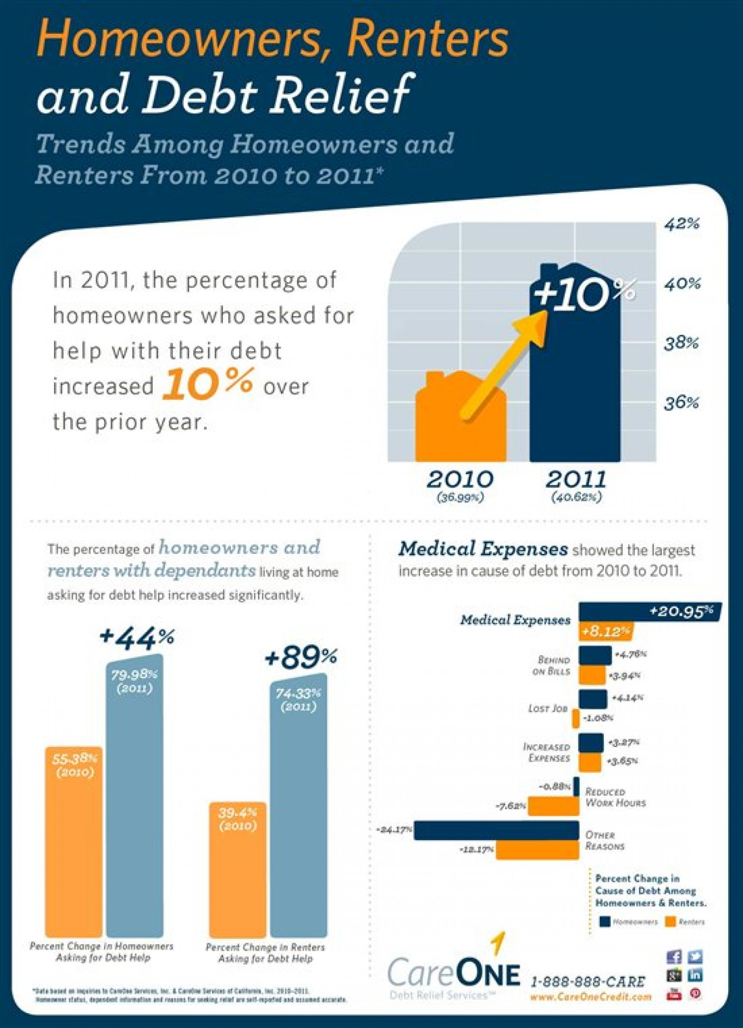 Homeowners, Renters and Debt Relief Infographic