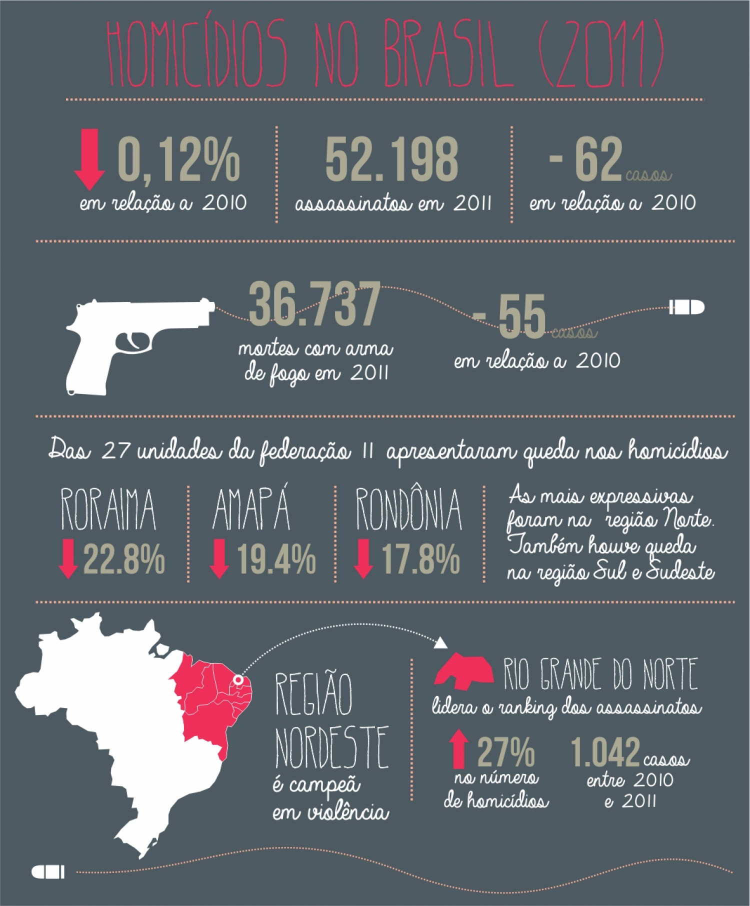 Homicídios Infographic