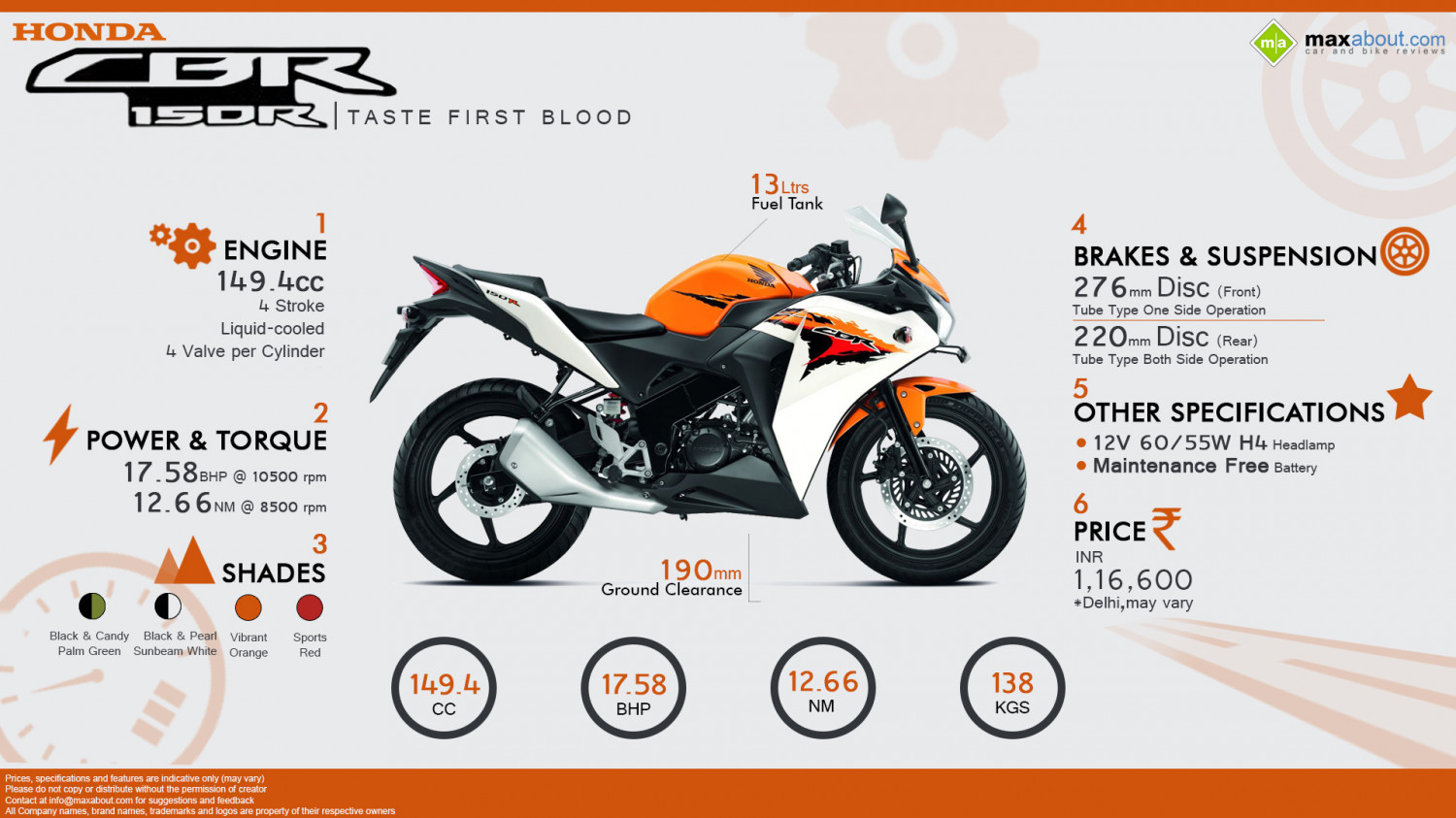 Honda CBR150R - Taste First Blood Infographic