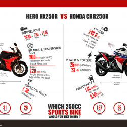 hero hx250r vs honda - photo #8
