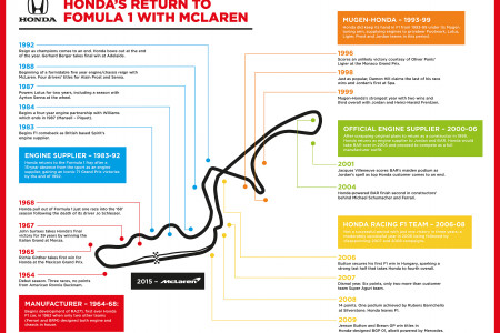 Honda's Return to Formula 1 Infographic