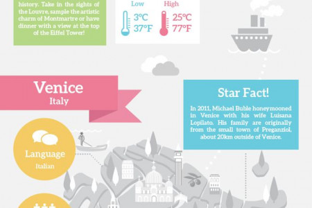 Honeymoon Destination Ideas Infographic
