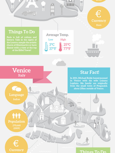 Honeymoons: Where To Go & What To Do Infographic