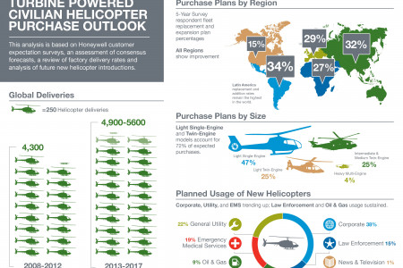Turbine Powered Helicopter Infographic