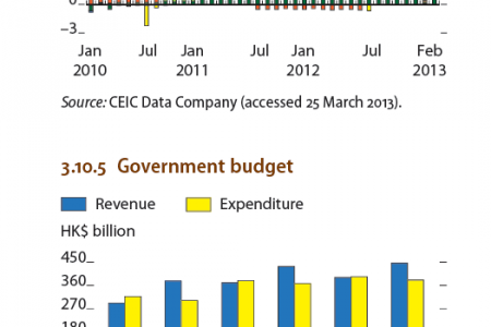Hong Kong : Government Budget, Current acount components , Sources of inflation Infographic