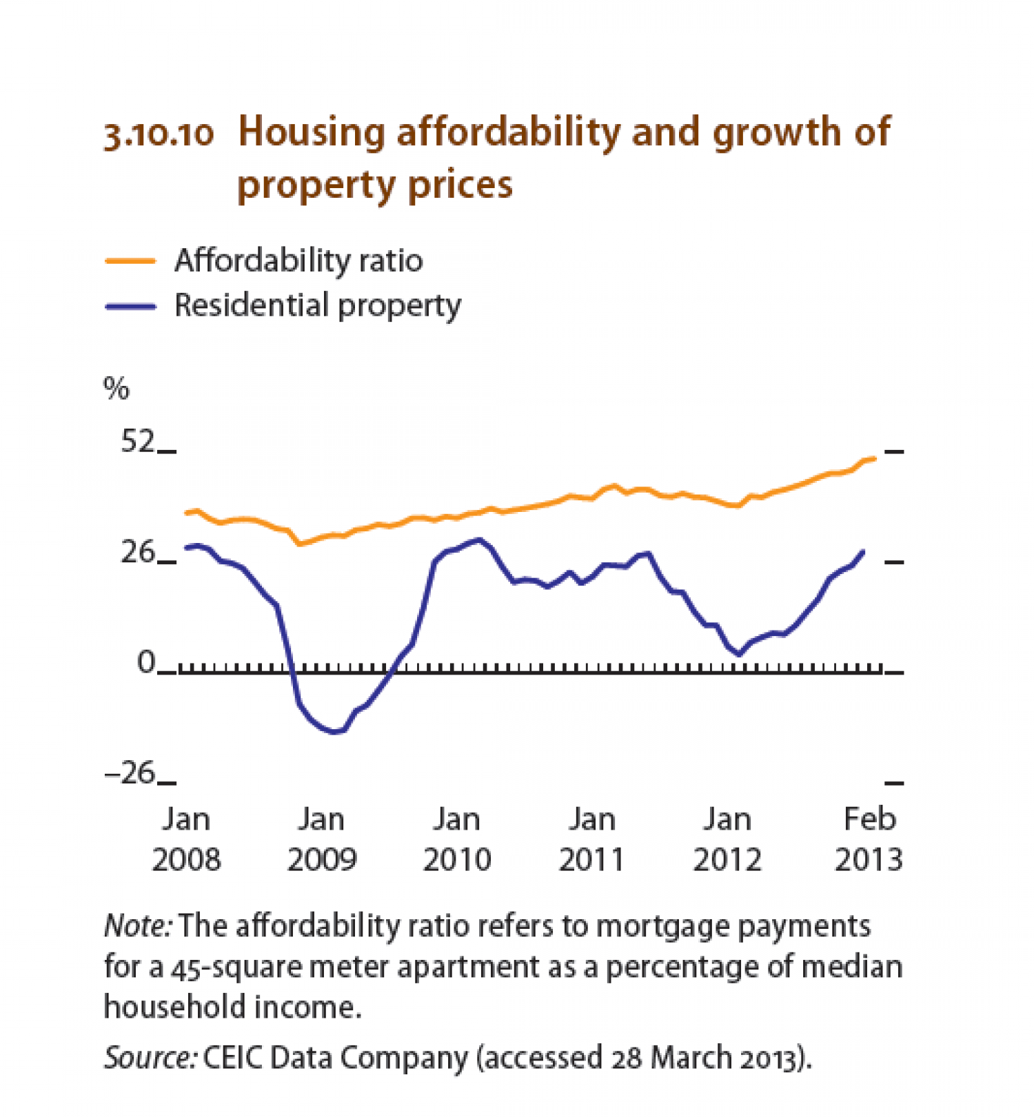 Hong Kong : Housing affordability and growth of property prices. Infographic