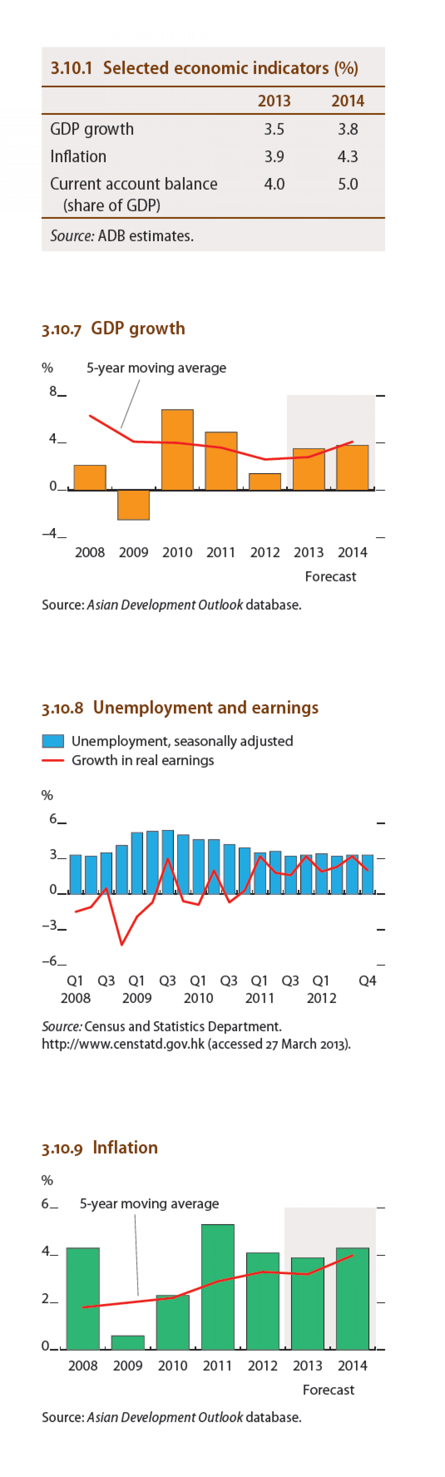 Hong Kong : Selected economic indicators, GDP growth, Inflation, Unemployment and earnings Infographic