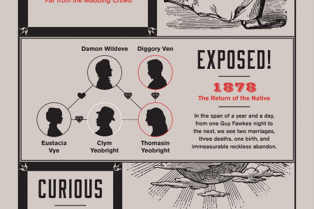 Hopelessly Hardy: The Lives and Deaths of Impressively Named Characters Infographic