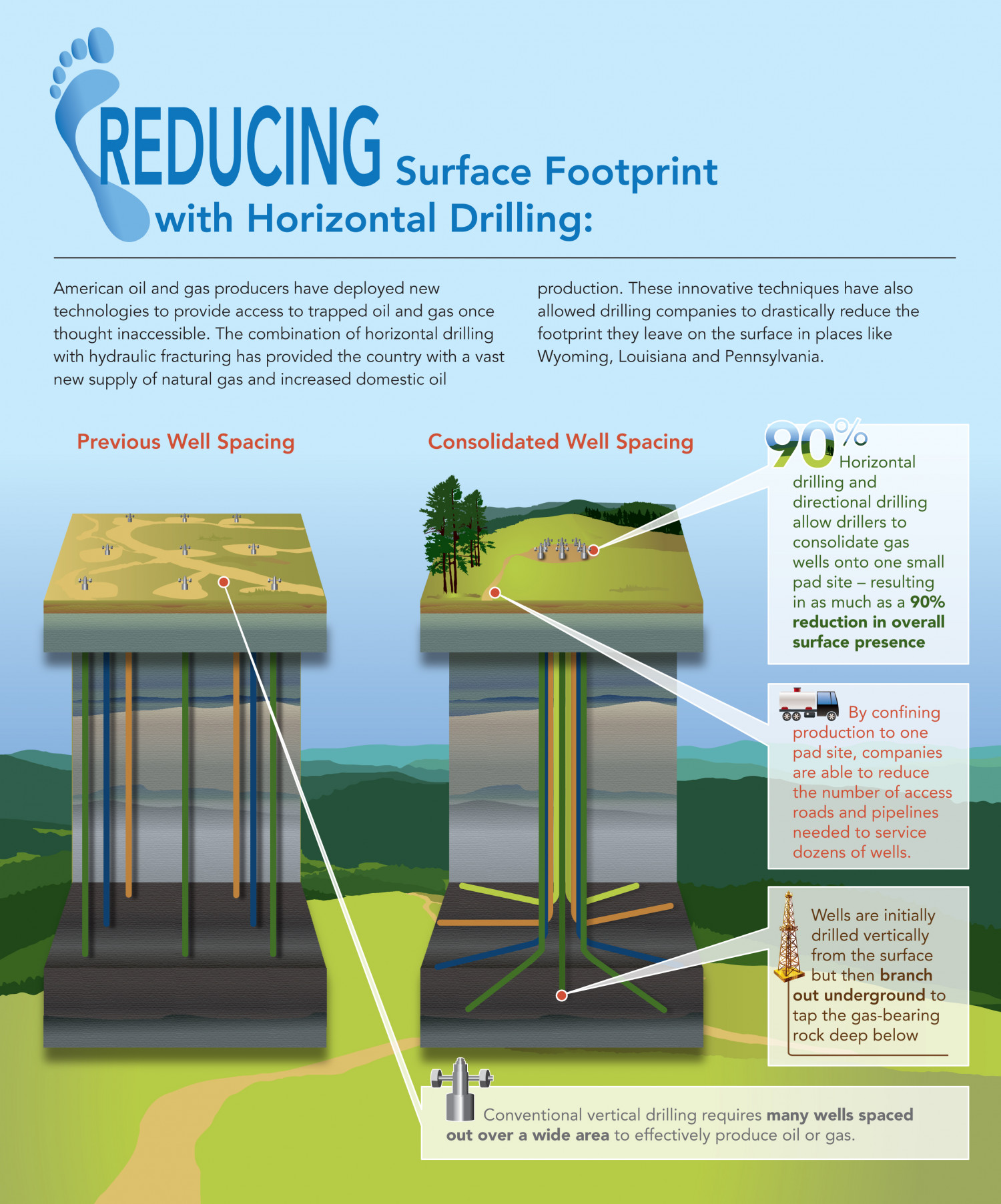 Horizontal Drilling Footprint Infographic