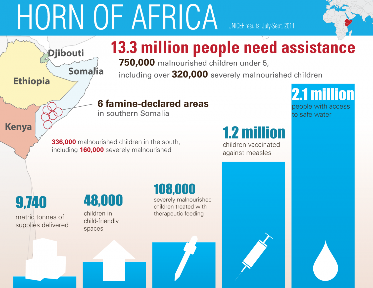 Horn of Africa - UNICEF results July-Sept 2011 Infographic