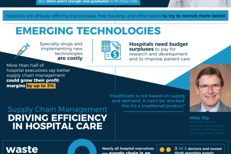Hospitals & The Growing Cost of Healthcare Infographic
