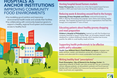 Hospitals As Anchor Institutions Infographic