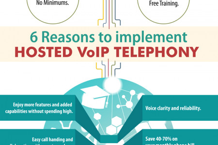 Hosted VoIP Technology : Why Do Businesses Need To Shift Infographic