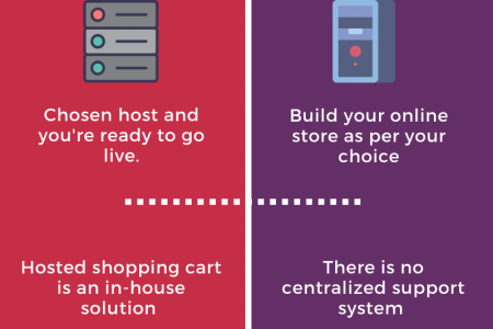 Hosted vs Self-hosted Shopping Cart Software — Which is Right for You? Infographic