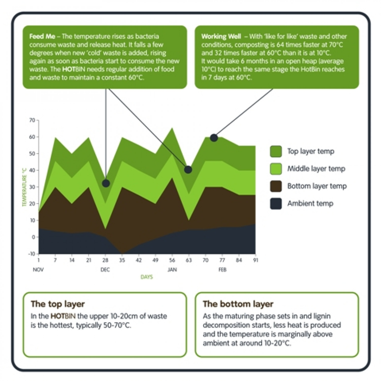 Hot Composting Temperature Infographic
