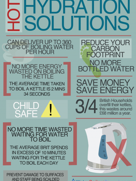 Hot Hydration Solutions Infographic