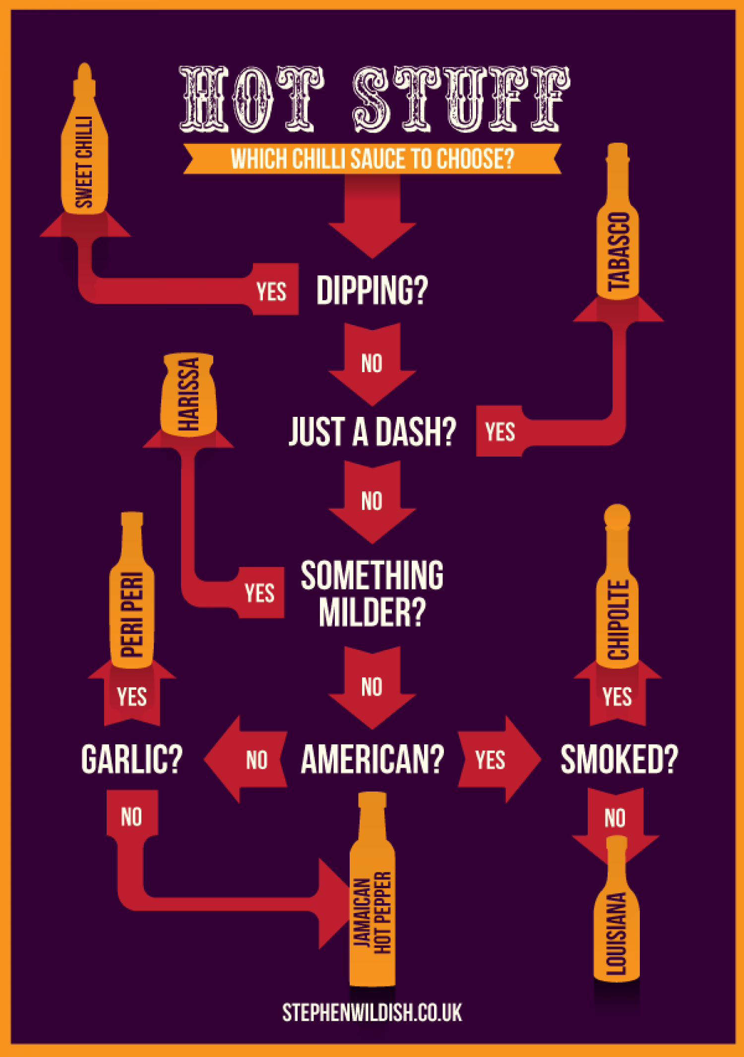 Hot Stuff Infographic