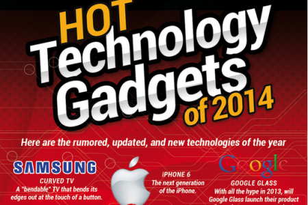 Hot Technology Gadgets of 2014 Infographic