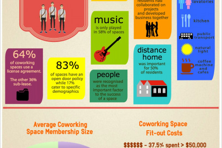 HotDesk Coworking Survey 2014 Infographic