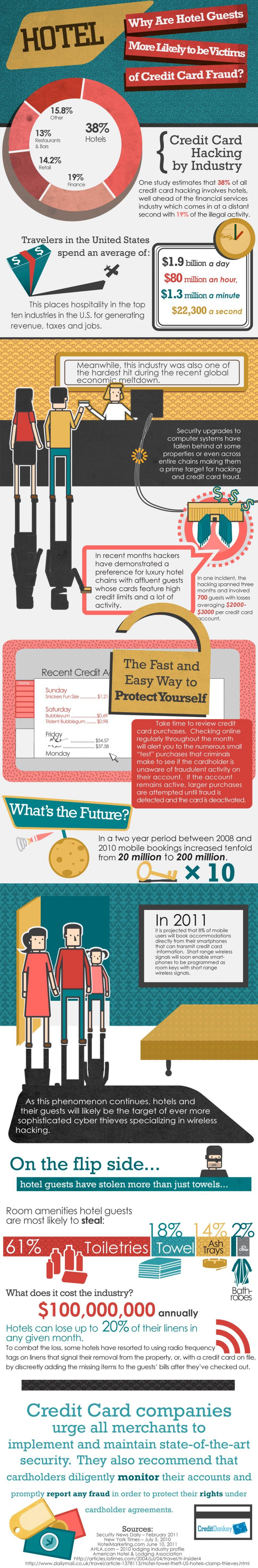 Hotel Credit Card Hacking Infographic