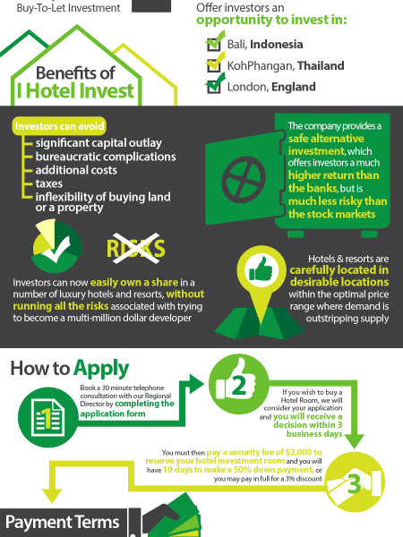 Be a Tourist & an Investor Infographic