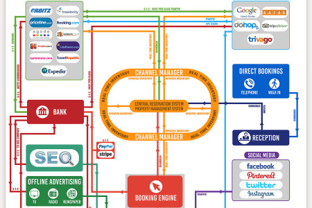 Hotel Marketing EcoSystem Infographic
