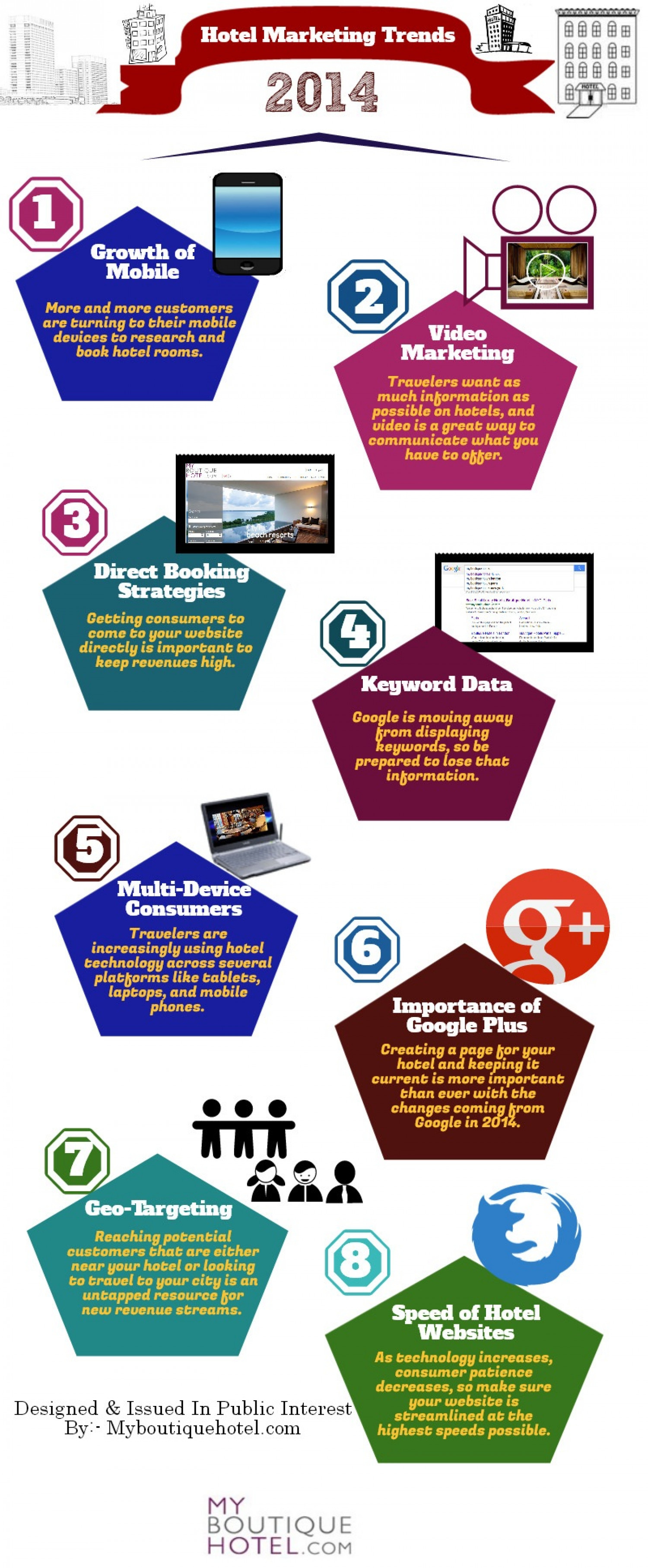 Hotel Marketing Trends for 2014 Infographic