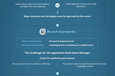 Hotel Pre-Opening Guide: resolving Hotel Management Contract (HMC) conflicts Infographic