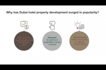 Hotel Property Infographic