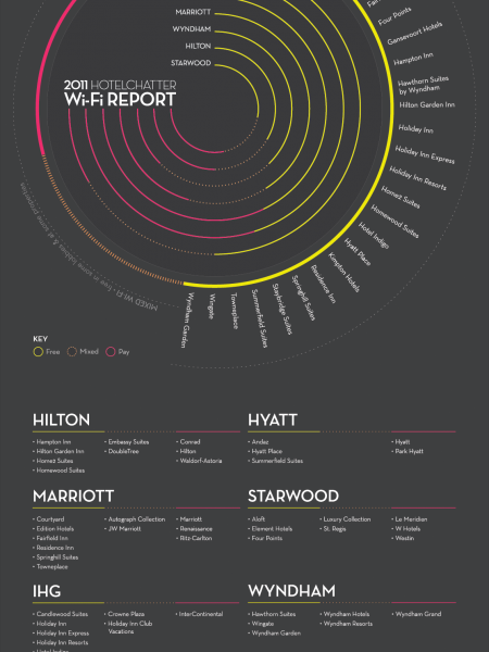 HotelChatter's 2011 Hotel WiFi Report Infographic